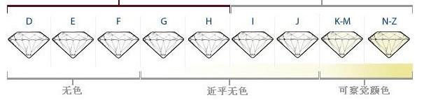 钻石成色等级的划分