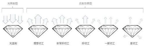 钻石切工等级