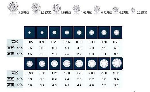 钻石直径重量对照表