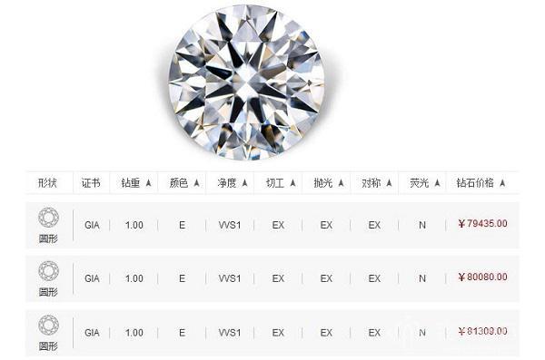 gia钻石价格