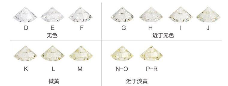 钻石颜色对钻石品质的影响